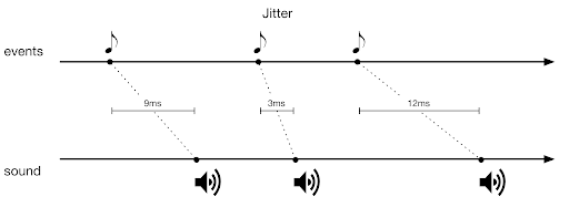 Pro Tools MIDI offsets